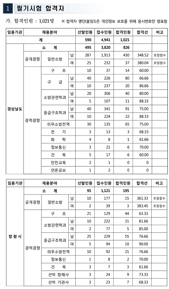 190502_%EA%B2%BD%EB%82%A8_%ED%95%84%EA%B8%B0%ED%95%A9%EA%B2%A9%EC%84%A0.jpg